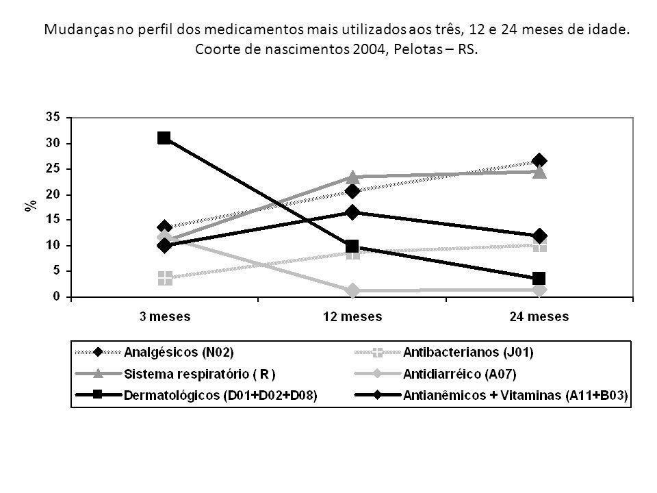 Mudanças no perfil dos medicamentos mais utilizados aos três, 12 e 24 meses de idade. Coorte de nascimentos 2004, Pelotas – RS.
