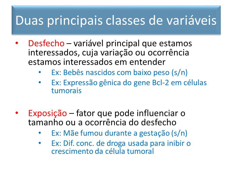 Duas principais classes de variáveis Desfecho – variável principal que estamos interessados, cuja variação ou ocorrência estamos interessados em enten