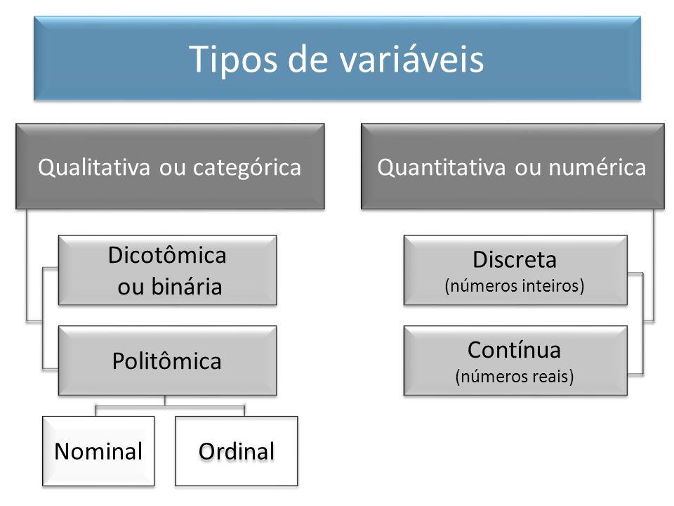 Qualitativa ou categórica Quantitativa ou numérica Politômica Dicotômica ou binária Dicotômica ou binária Discreta (números inteiros) Discreta (número