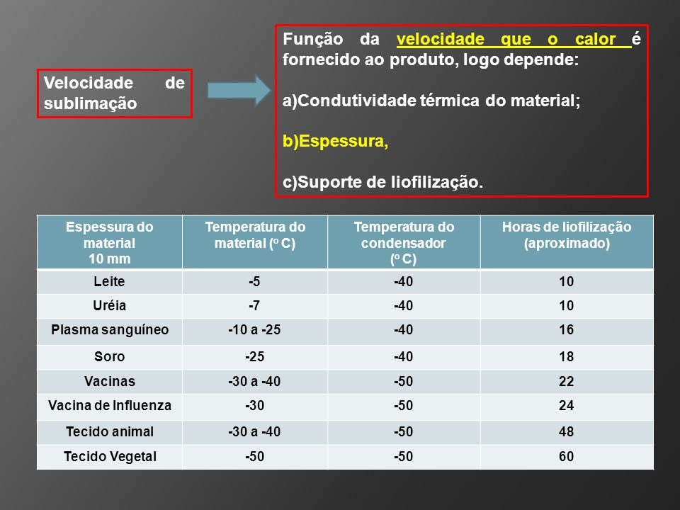 Velocidade de sublimação Função da velocidade que o calor é fornecido ao produto, logo depende: a)Condutividade térmica do material; b)Espessura, c)Su