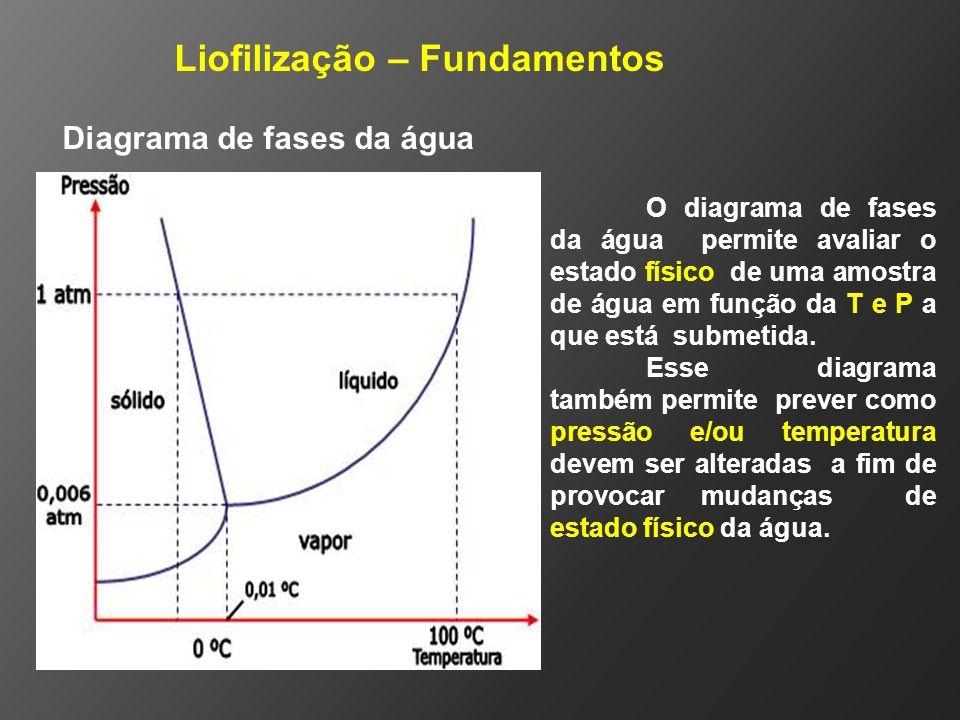 O diagrama de fases da água permite avaliar o estado físico de uma amostra de água em função da T e P a que está submetida. Esse diagrama também permi