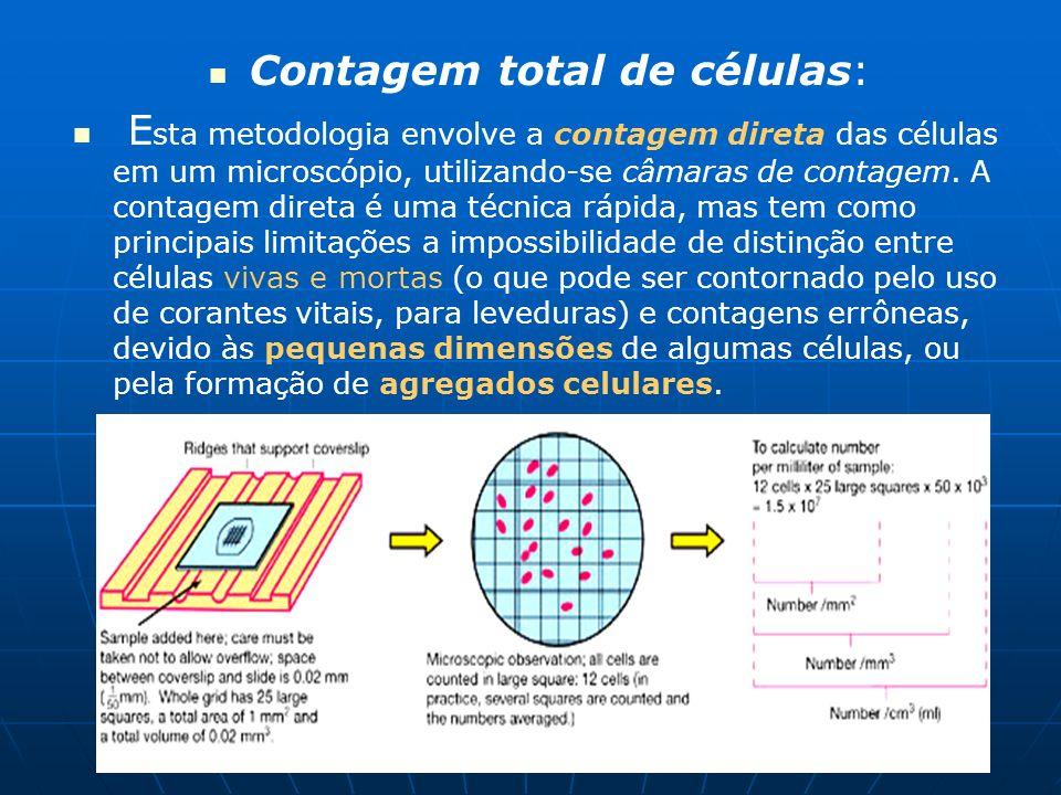 Contagem total de células: E sta metodologia envolve a contagem direta das células em um microscópio, utilizando-se câmaras de contagem. A contagem di