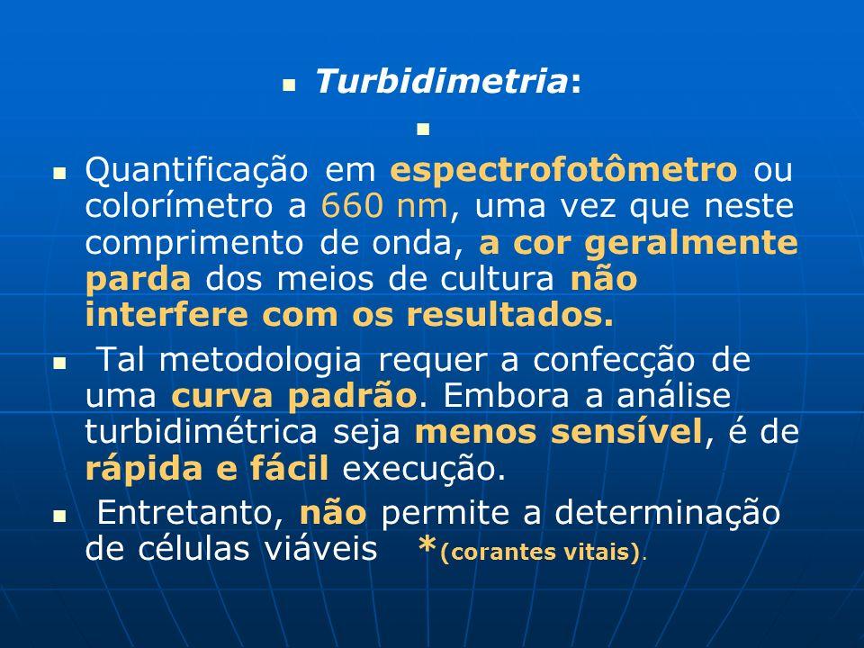 Turbidimetria: Quantificação em espectrofotômetro ou colorímetro a 660 nm, uma vez que neste comprimento de onda, a cor geralmente parda dos meios de