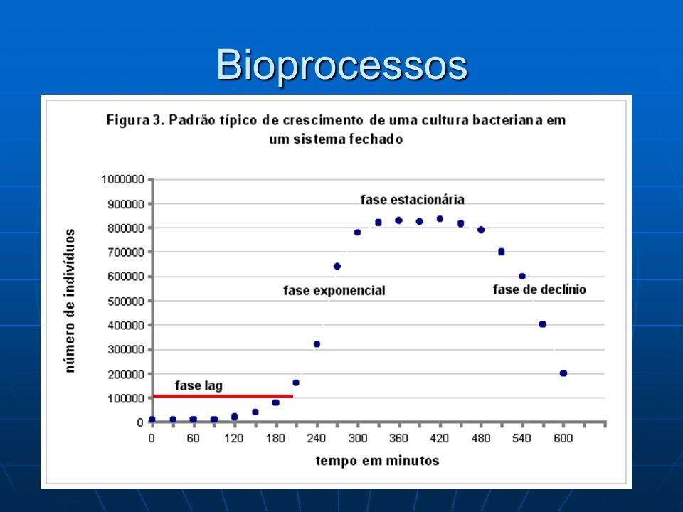 Temperatura: Temperatura: Corresponde a um dos principais fatores ambientais que influenciam o desenvolvimento bacteriano.