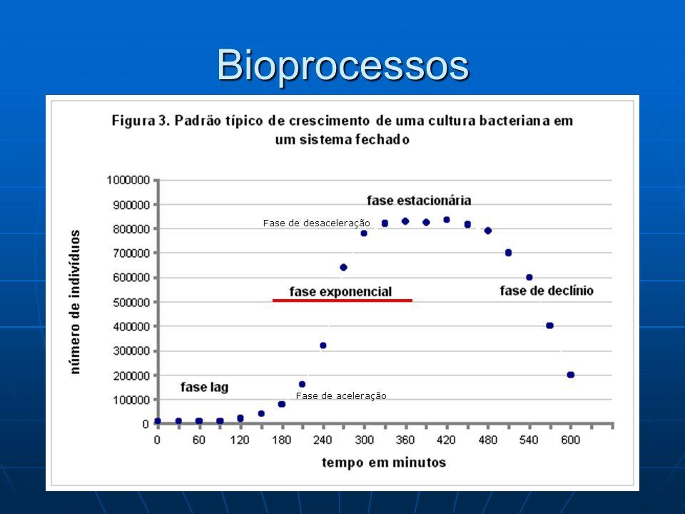 Bioprocessos Fase de aceleração Fase de desaceleração