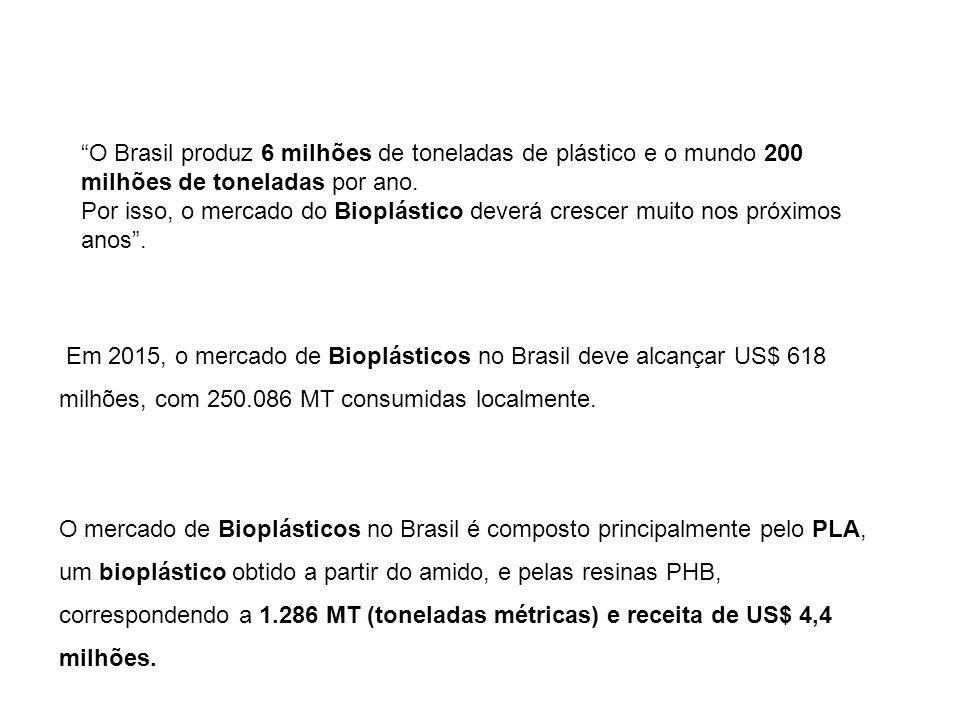 O Brasil produz 6 milhões de toneladas de plástico e o mundo 200 milhões de toneladas por ano. Por isso, o mercado do Bioplástico deverá crescer muito