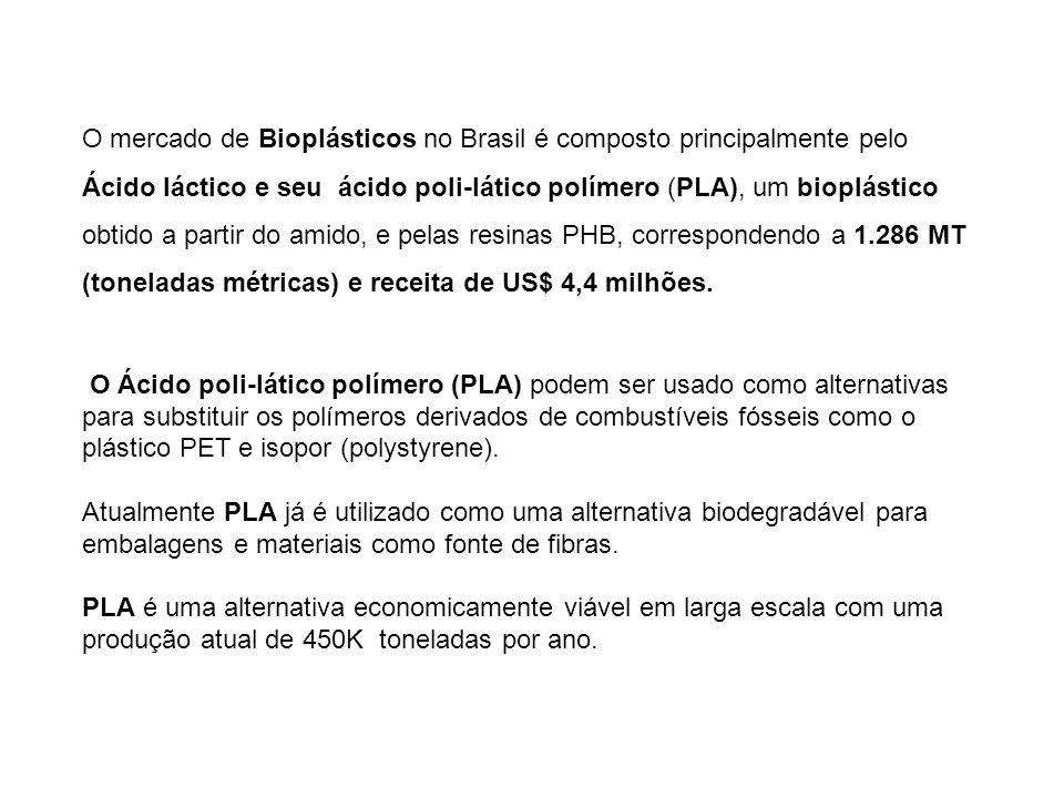 O mercado de Bioplásticos no Brasil é composto principalmente pelo Ácido láctico e seu ácido poli-lático polímero (PLA), um bioplástico obtido a parti