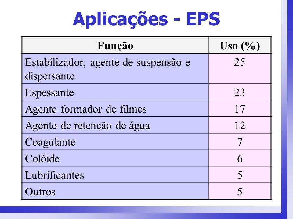 Aplicações - EPS FunçãoUso (%) Estabilizador, agente de suspensão e dispersante 25 Espessante23 Agente formador de filmes17 Agente de retenção de água