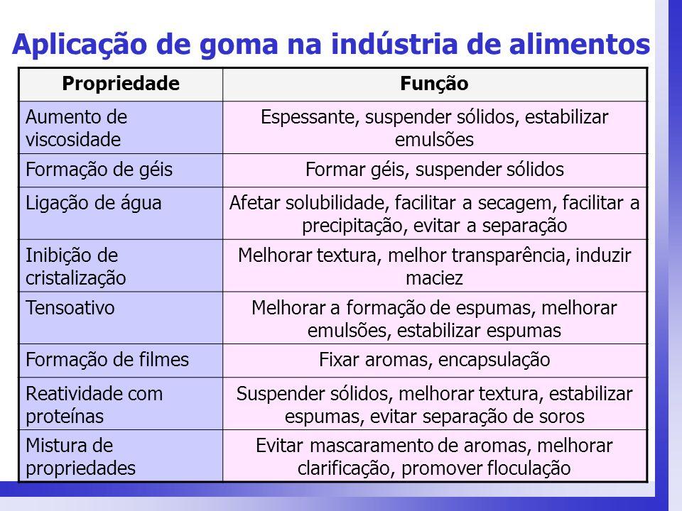Aplicação de goma na indústria de alimentos PropriedadeFunção Aumento de viscosidade Espessante, suspender sólidos, estabilizar emulsões Formação de g