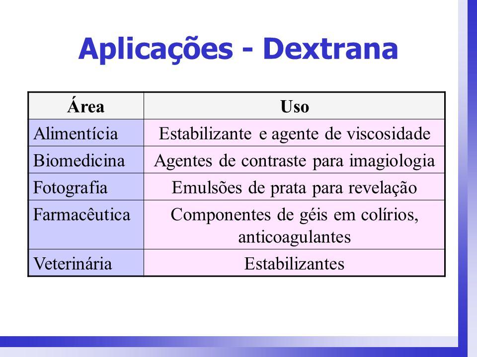 Aplicações - Dextrana ÁreaUso AlimentíciaEstabilizante e agente de viscosidade BiomedicinaAgentes de contraste para imagiologia FotografiaEmulsões de