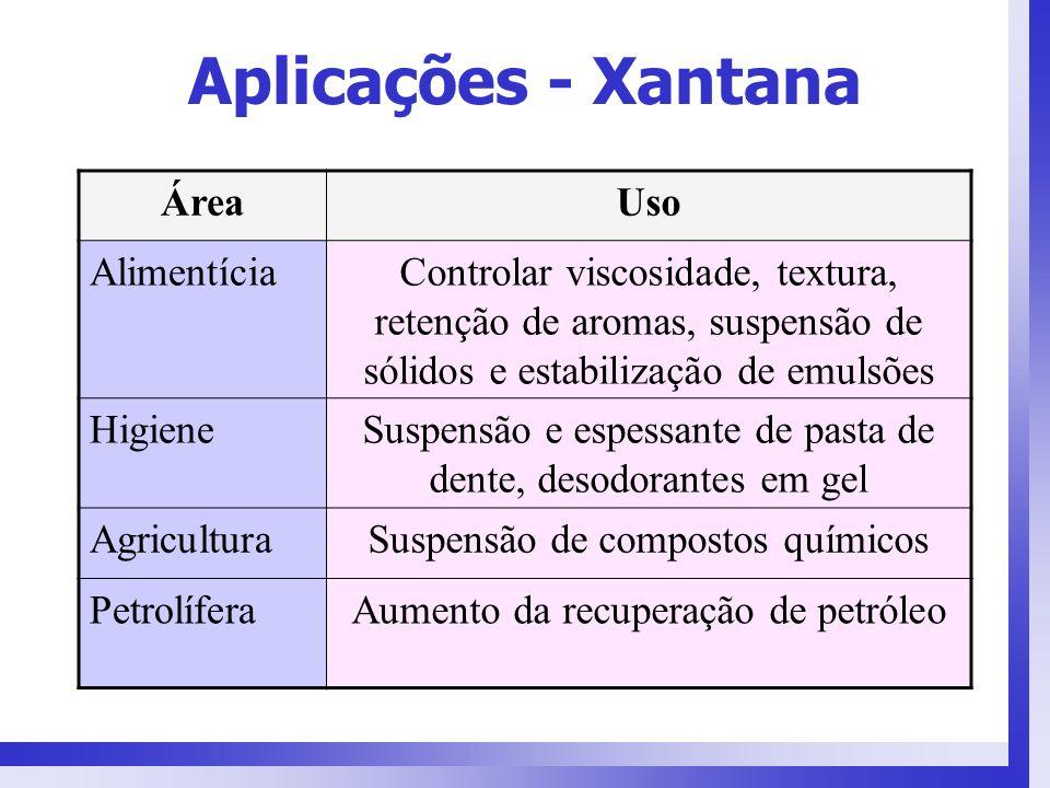 Aplicações - Xantana ÁreaUso AlimentíciaControlar viscosidade, textura, retenção de aromas, suspensão de sólidos e estabilização de emulsões HigieneSu