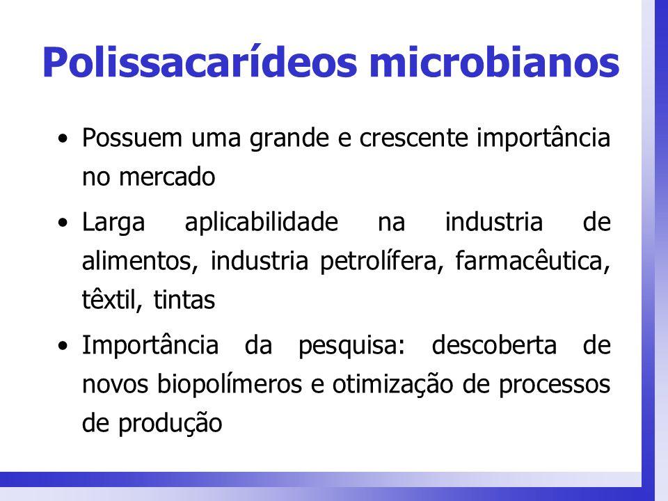 Polissacarídeos microbianos Possuem uma grande e crescente importância no mercado Larga aplicabilidade na industria de alimentos, industria petrolífer
