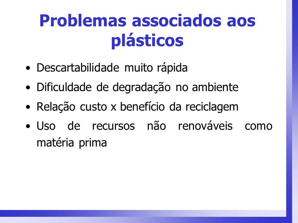Problemas associados aos plásticos Descartabilidade muito rápida Dificuldade de degradação no ambiente Relação custo x benefício da reciclagem Uso de