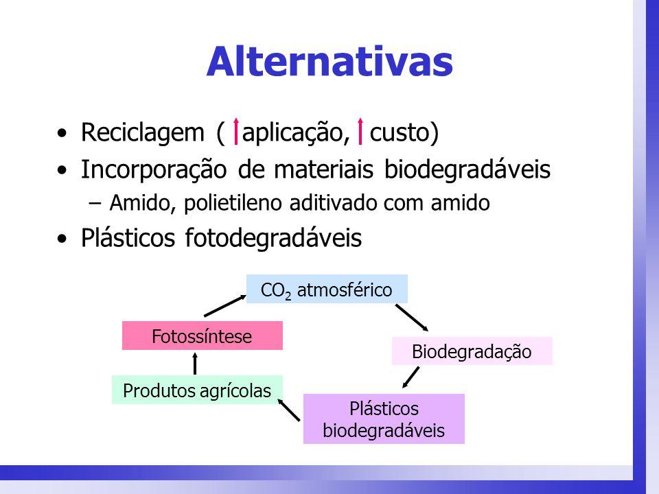 Alternativas Reciclagem ( aplicação, custo) Incorporação de materiais biodegradáveis –Amido, polietileno aditivado com amido Plásticos fotodegradáveis