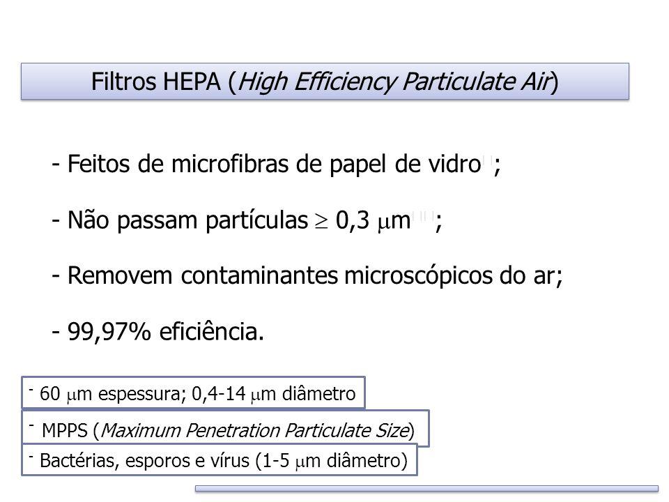 Filtros HEPA (High Efficiency Particulate Air) - Feitos de microfibras de papel de vidro ; - Removem contaminantes microscópicos do ar; - Não passam p