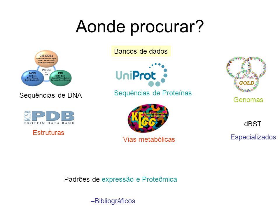 Aonde procurar? Bancos de dados Sequências de DNA Sequências de Proteínas Genomas Estruturas Vias metabólicas Especializados Padrões de expressão e Pr