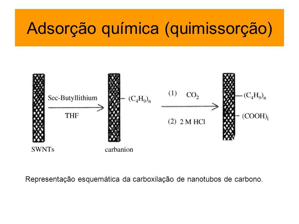 Representação esquemática da carboxilação de nanotubos de carbono. Adsorção química (quimissorção)