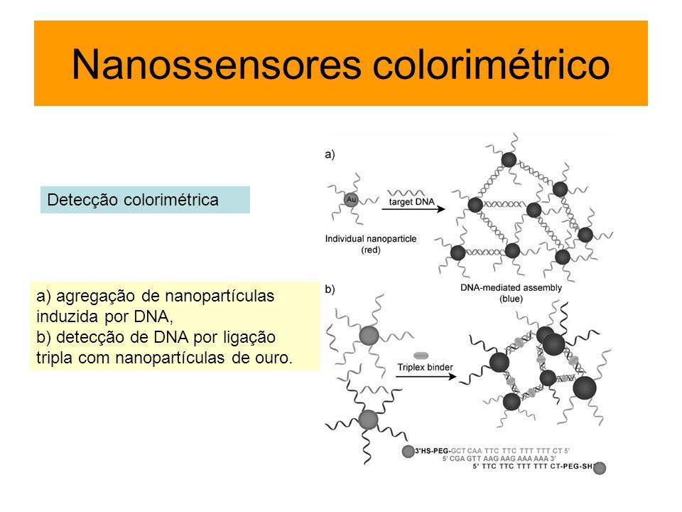 Detecção colorimétrica a) agregação de nanopartículas induzida por DNA, b) detecção de DNA por ligação tripla com nanopartículas de ouro. Nanossensore