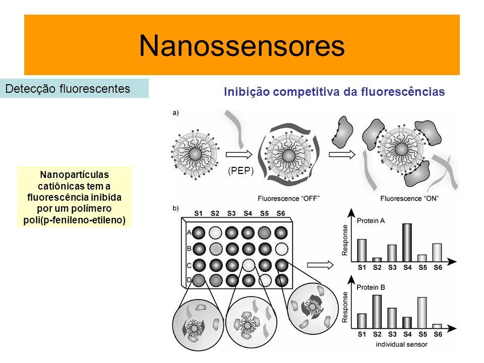 Nanossensores Detecção fluorescentes Nanopartículas catiônicas tem a fluorescência inibida por um polímero poli(p-fenileno-etileno) (PEP) Inibição com