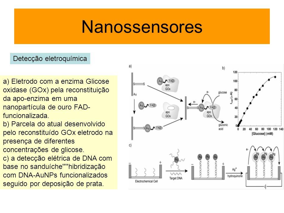 Detecção eletroquímica Nanossensores a) Eletrodo com a enzima Glicose oxidase (GOx) pela reconstituição da apo-enzima em uma nanopartícula de ouro FAD