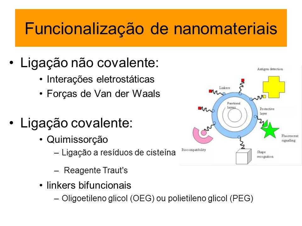Funcionalização de nanomateriais Ligação não covalente: Interações eletrostáticas Forças de Van der Waals Ligação covalente: Quimissorção –Ligação a r