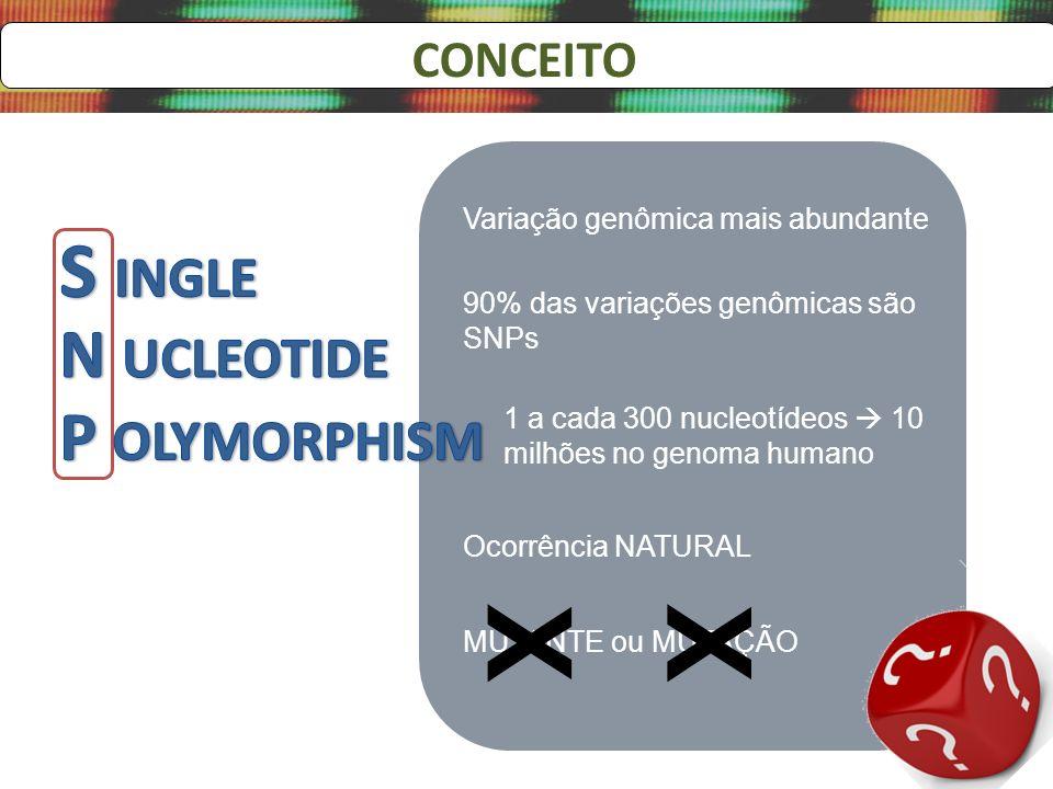 CONCEITO Variação genômica mais abundante 1 a cada 300 nucleotídeos 10 milhões no genoma humano Ocorrência NATURAL 90% das variações genômicas são SNP