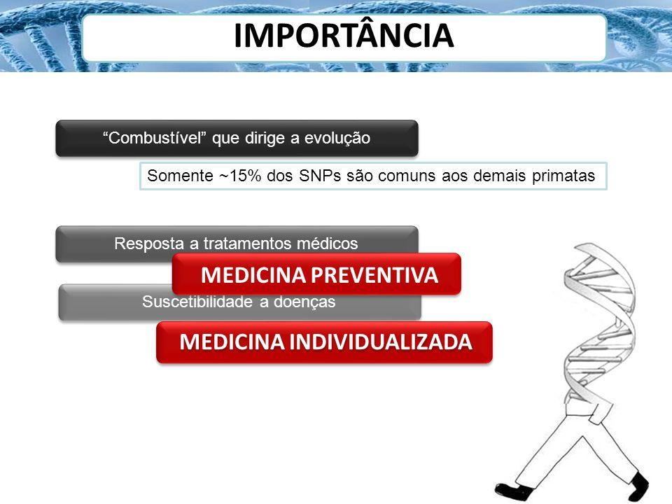 IMPORTÂNCIA Combustível que dirige a evolução Resposta a tratamentos médicos Suscetibilidade a doenças MEDICINA PREVENTIVA MEDICINA INDIVIDUALIZADA So