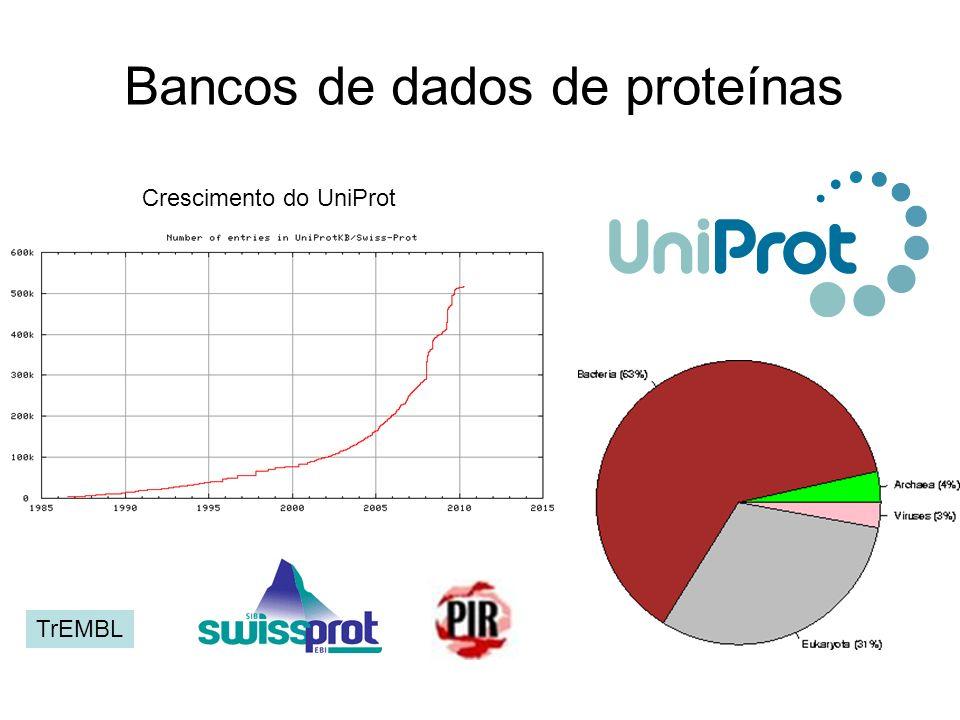 Bancos de dados de proteínas Crescimento do UniProt TrEMBL
