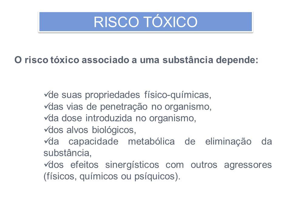 O risco tóxico associado a uma substância depende: de suas propriedades físico-químicas, das vias de penetração no organismo, da dose introduzida no o