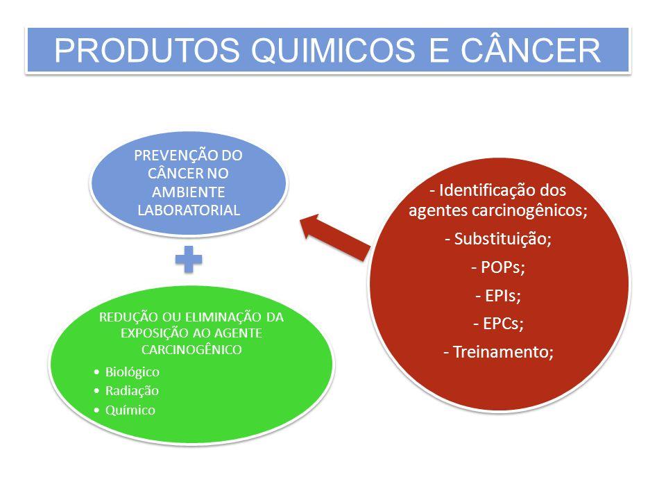 PRODUTOS QUIMICOS E CÂNCER PREVENÇÃO DO CÂNCER NO AMBIENTE LABORATORIAL REDUÇÃO OU ELIMINAÇÃO DA EXPOSIÇÃO AO AGENTE CARCINOGÊNICO Biológico Radiação