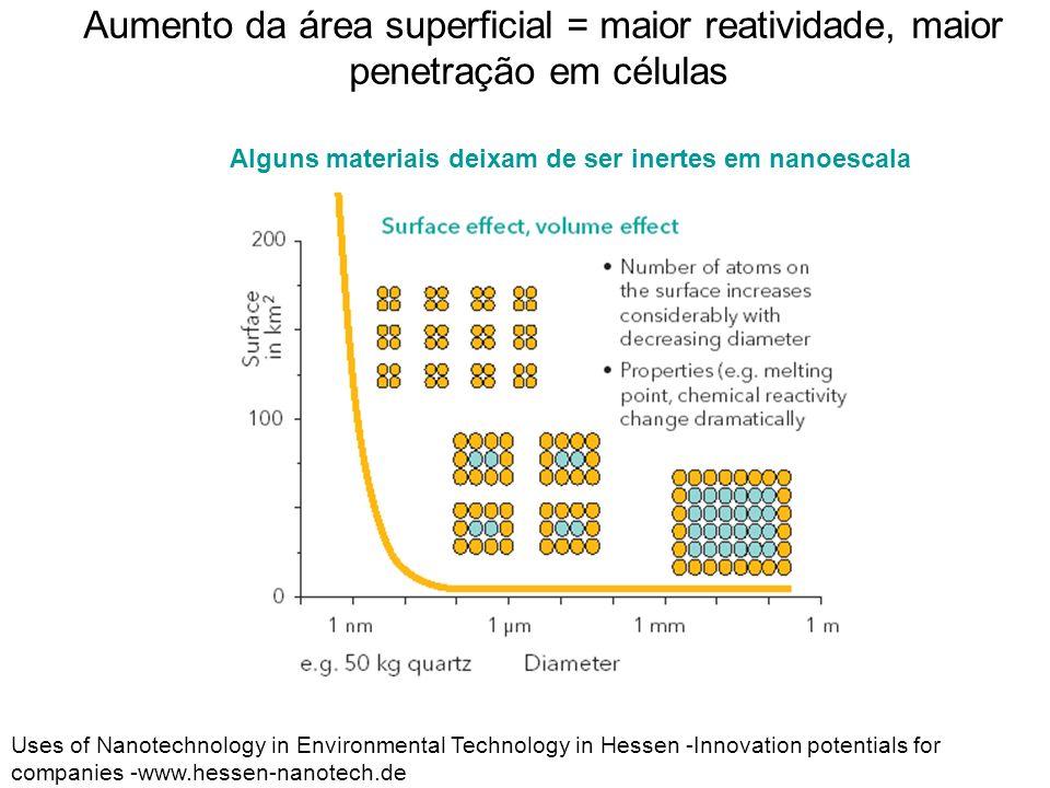 Aumento da área superficial = maior reatividade, maior penetração em células Uses of Nanotechnology in Environmental Technology in Hessen -Innovation
