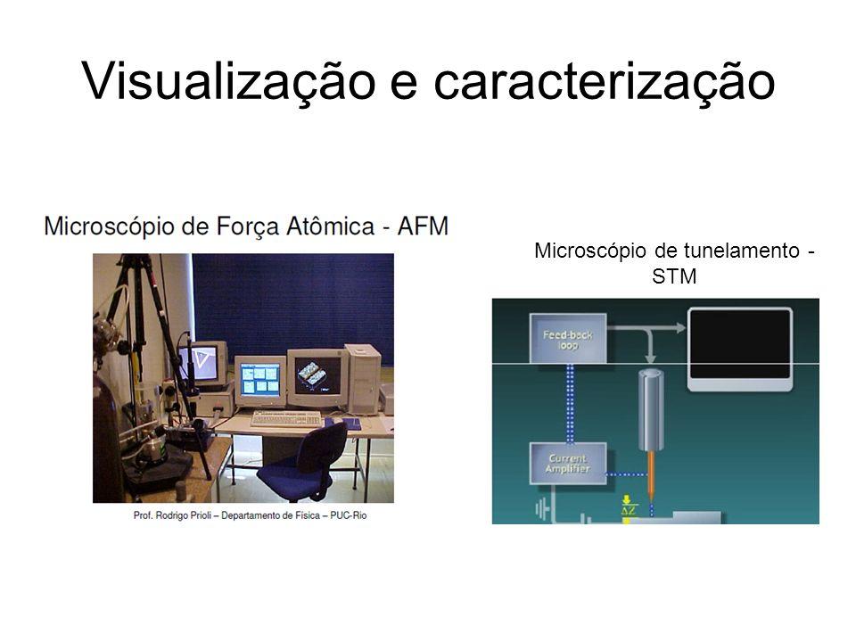 Visualização e caracterização Microscópio de tunelamento - STM