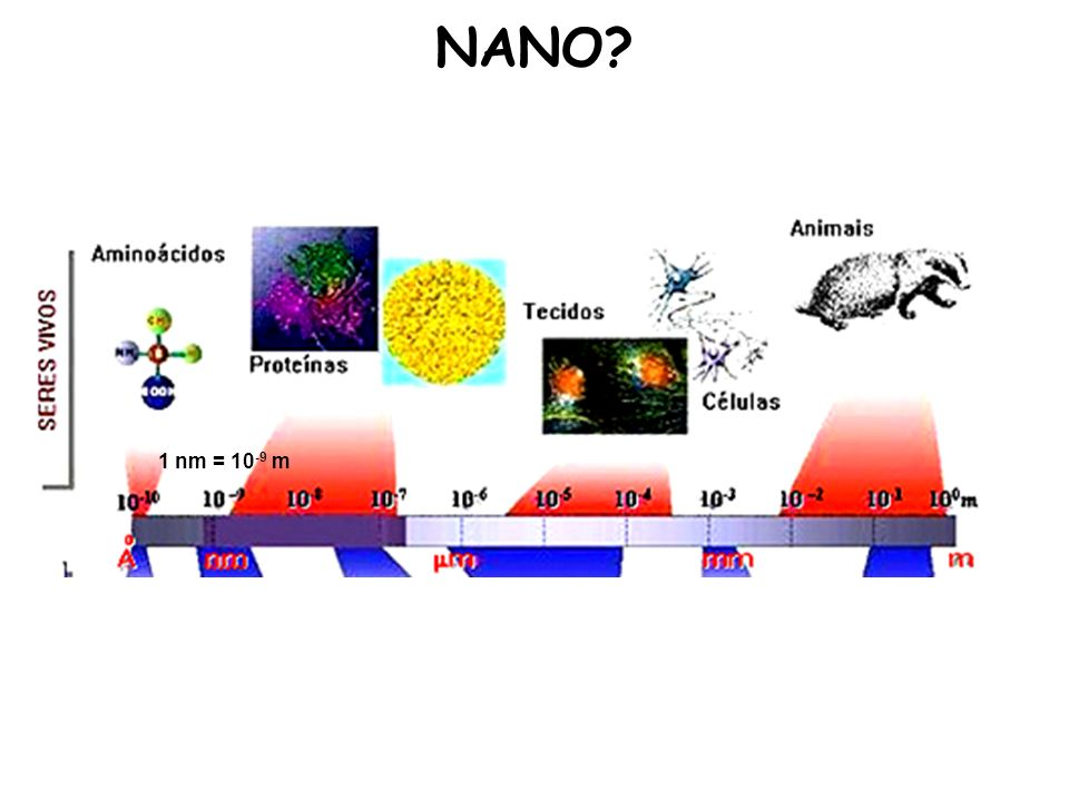 NANO? 1 nm = 10 -9 m