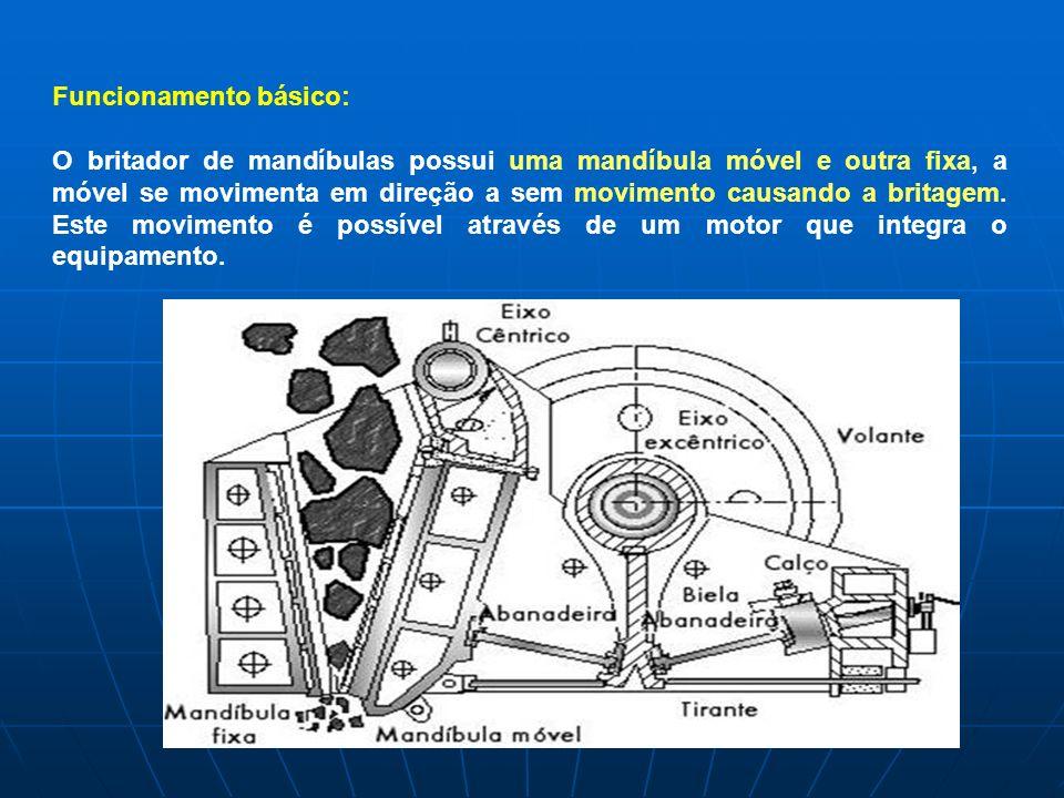 Funcionamento básico: O britador de mandíbulas possui uma mandíbula móvel e outra fixa, a móvel se movimenta em direção a sem movimento causando a bri