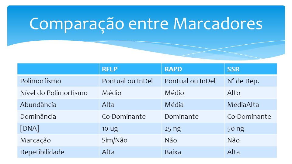 RFLPRAPDSSR PolimorfismoPontual ou InDel Nº de Rep.