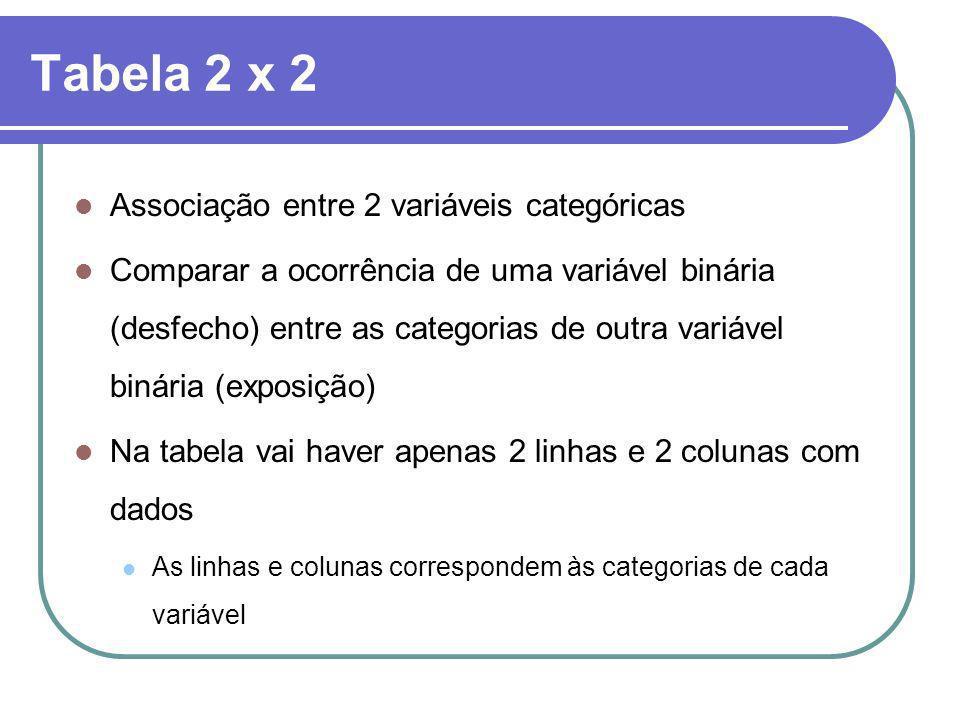Tabela 2 x 2 Associação entre 2 variáveis categóricas Comparar a ocorrência de uma variável binária (desfecho) entre as categorias de outra variável b