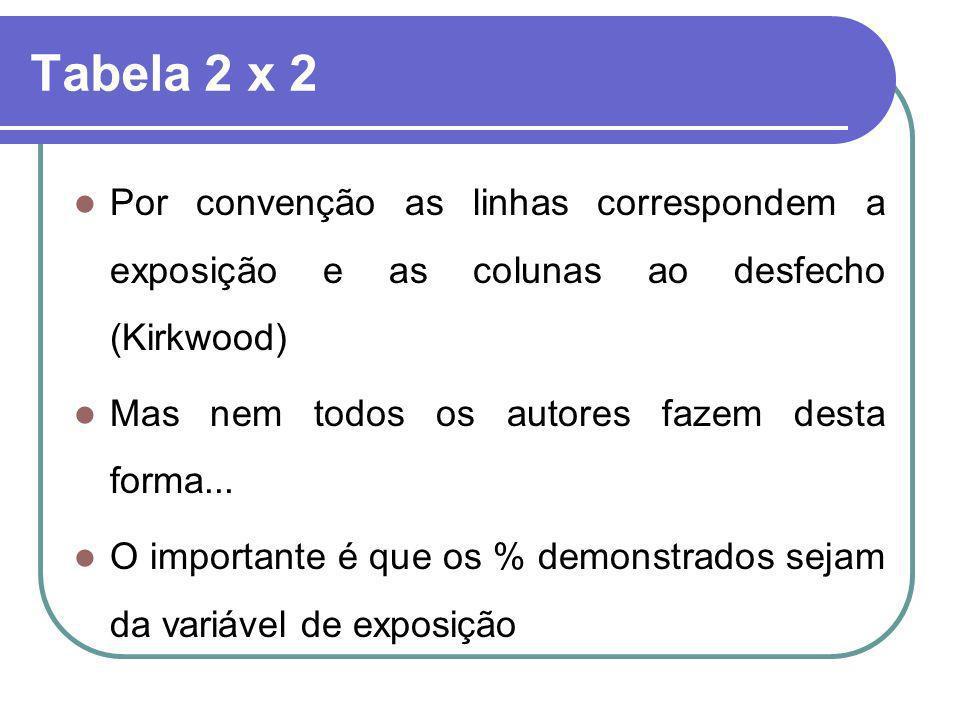 Tabela 2 x 2 Por convenção as linhas correspondem a exposição e as colunas ao desfecho (Kirkwood) Mas nem todos os autores fazem desta forma... O impo