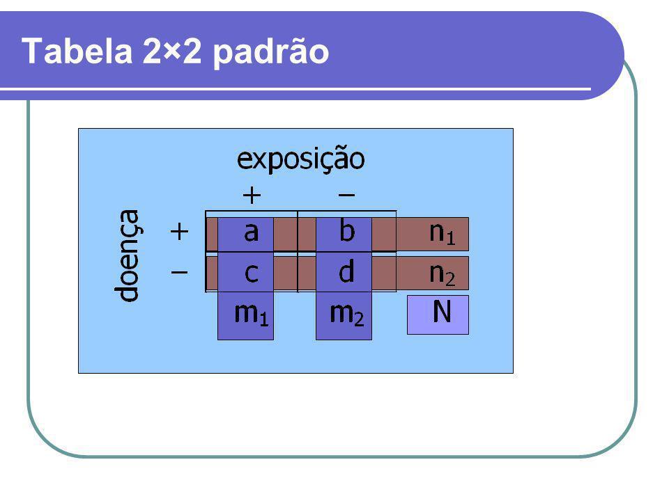 Tabela 2×2 padrão
