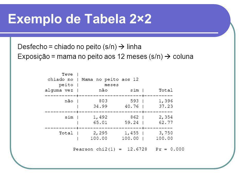Exemplo de Tabela 2×2 Desfecho = chiado no peito (s/n) linha Exposição = mama no peito aos 12 meses (s/n) coluna
