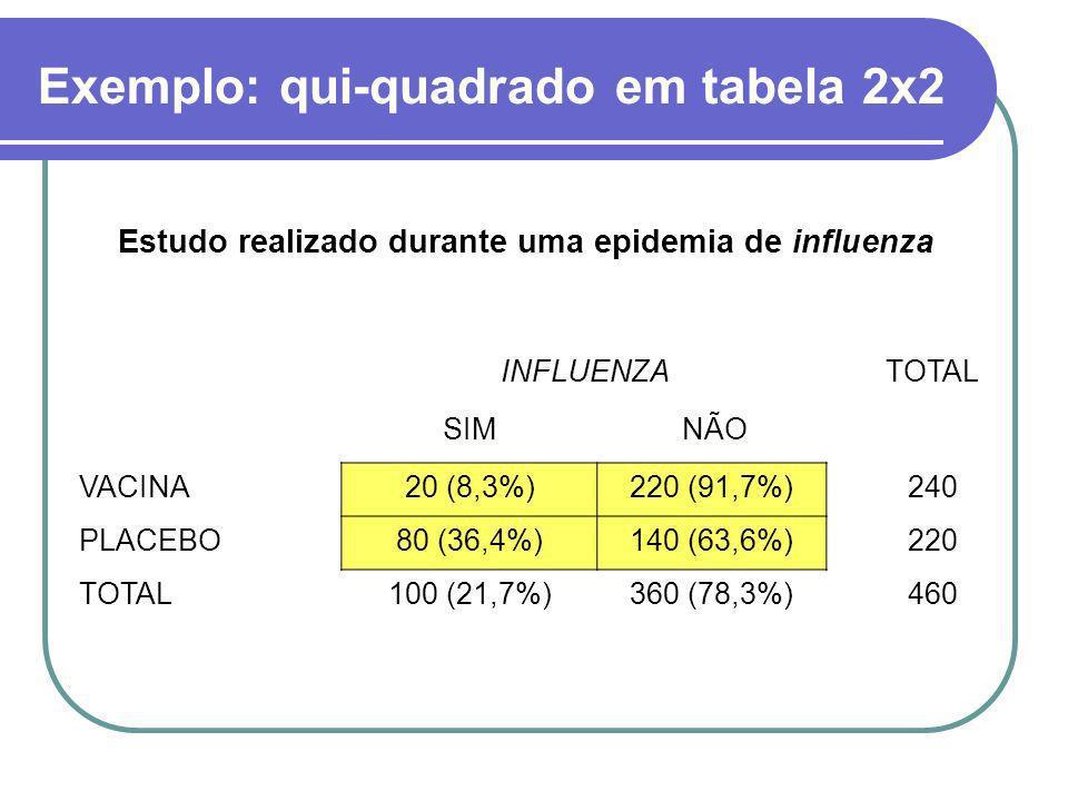 Exemplo: qui-quadrado em tabela 2x2 INFLUENZATOTAL SIM NÃO VACINA20 (8,3%)220 (91,7%)240 PLACEBO80 (36,4%)140 (63,6%)220 TOTAL100 (21,7%)360 (78,3%)46