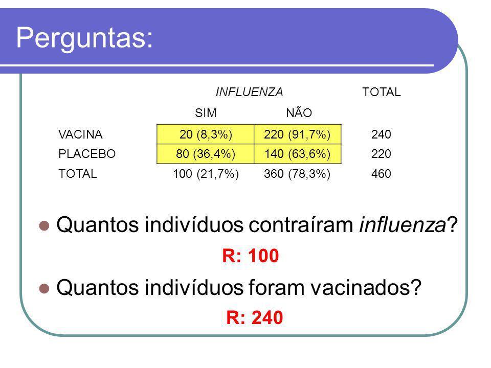 Perguntas: Quantos indivíduos contraíram influenza? Quantos indivíduos foram vacinados? INFLUENZATOTAL SIM NÃO VACINA20 (8,3%)220 (91,7%)240 PLACEBO80