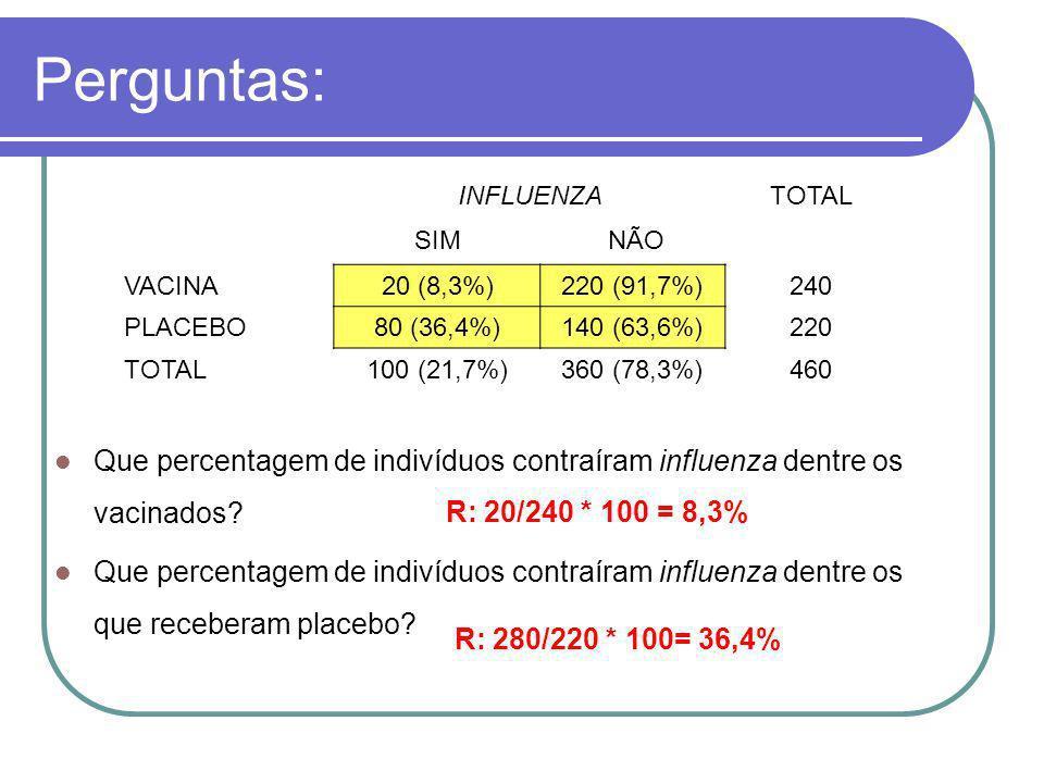 Perguntas: Que percentagem de indivíduos contraíram influenza dentre os vacinados? Que percentagem de indivíduos contraíram influenza dentre os que re