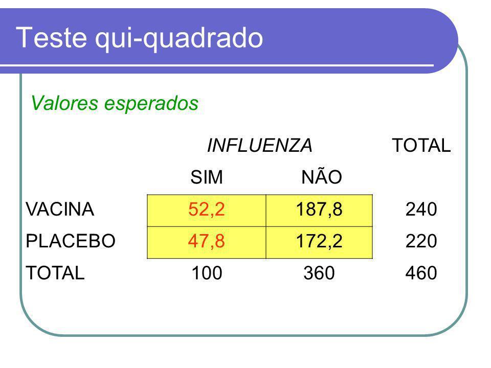 Teste qui-quadrado INFLUENZATOTAL SIM NÃO VACINA52,2187,8240 PLACEBO47,8172,2220 TOTAL100360460 Valores esperados