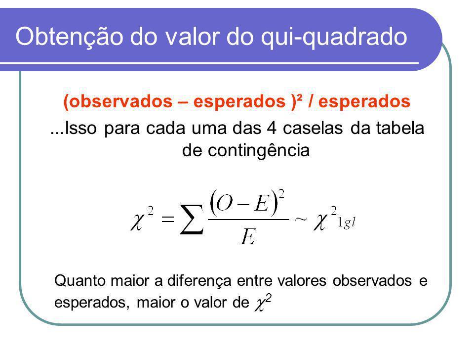 Obtenção do valor do qui-quadrado (observados – esperados )² / esperados...Isso para cada uma das 4 caselas da tabela de contingência Quanto maior a d
