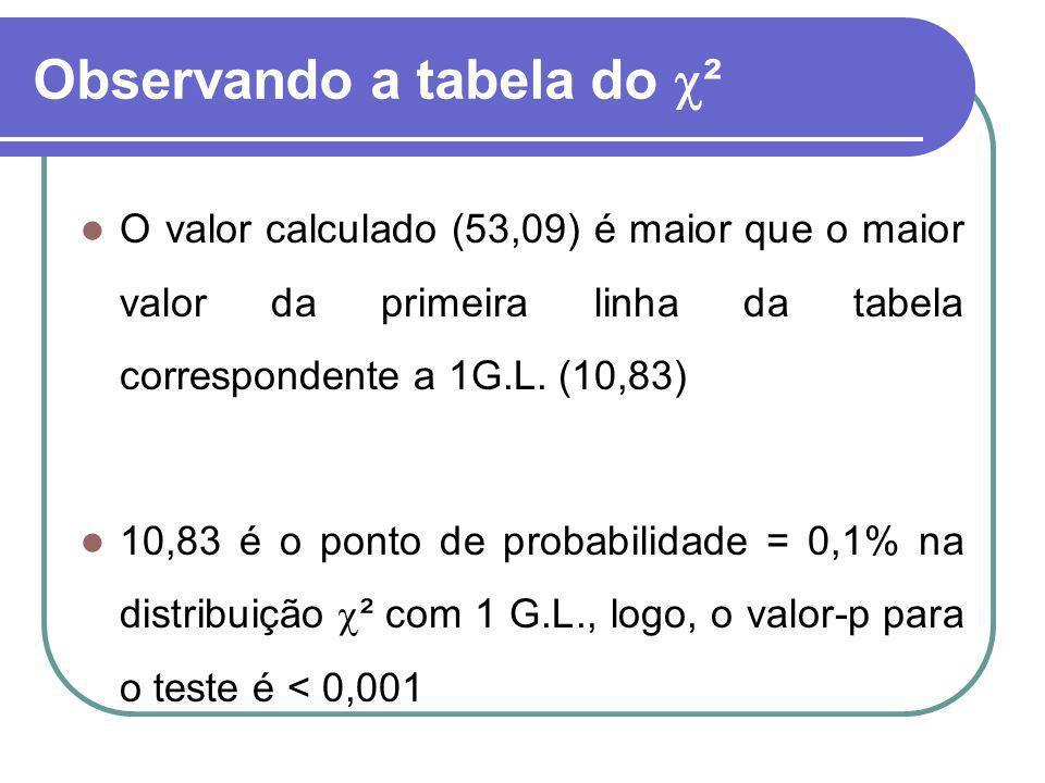 Observando a tabela do ² O valor calculado (53,09) é maior que o maior valor da primeira linha da tabela correspondente a 1G.L. (10,83) 10,83 é o pont