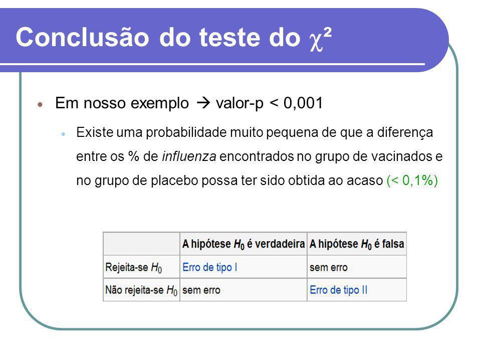 Conclusão do teste do ² Em nosso exemplo valor-p < 0,001 Existe uma probabilidade muito pequena de que a diferença entre os % de influenza encontrados