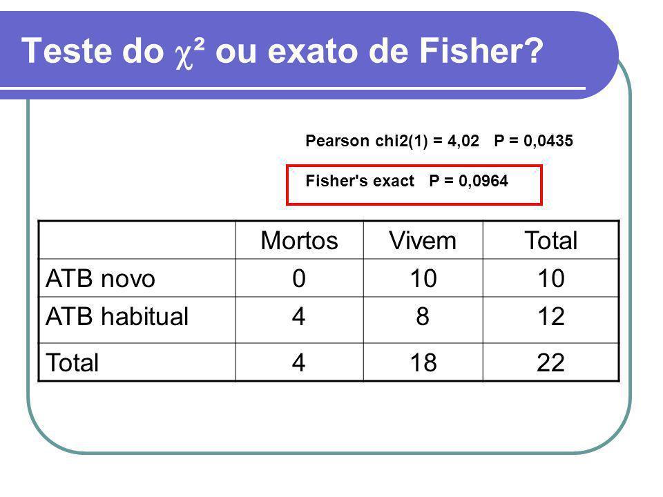 Teste do ² ou exato de Fisher? MortosVivemTotal ATB novo010 ATB habitual4812 Total41822 Pearson chi2(1) = 4,02 P = 0,0435 Fisher's exact P = 0,0964