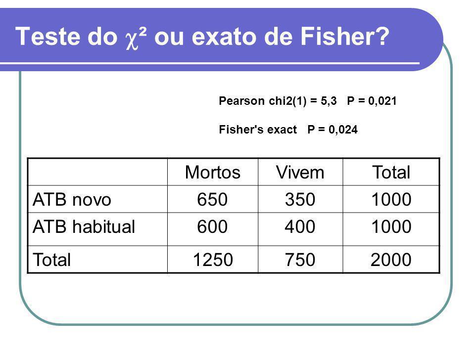 Teste do ² ou exato de Fisher? MortosVivemTotal ATB novo6503501000 ATB habitual6004001000 Total12507502000 Pearson chi2(1) = 5,3 P = 0,021 Fisher's ex
