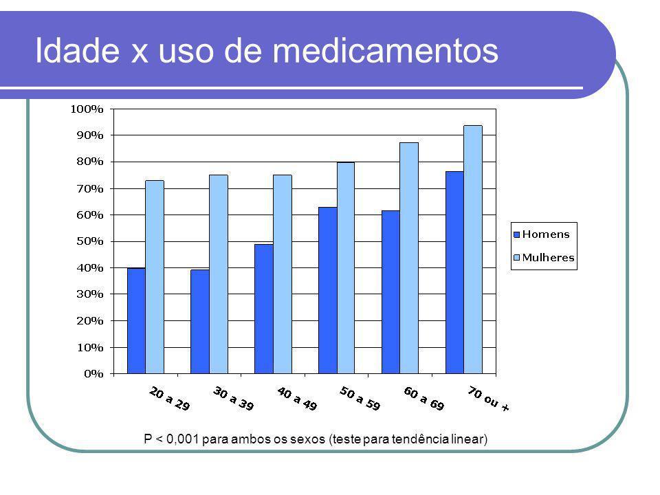 Idade x uso de medicamentos P < 0,001 para ambos os sexos (teste para tendência linear)