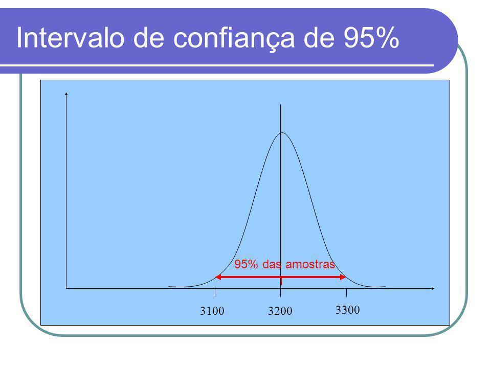 Intervalo de confiança de 95% 31003200 3300 95% das amostras